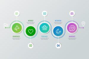 O que é jornada do cliente e o processo compra